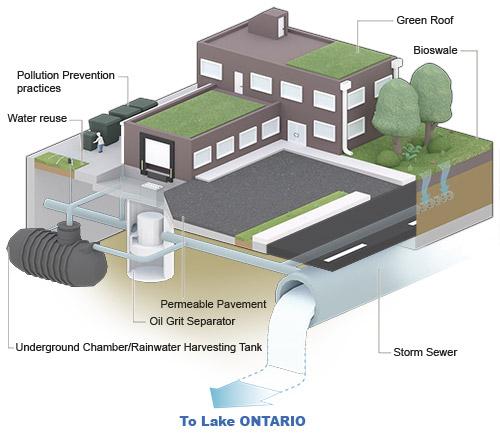 stormwater credit program storm water reduction practices