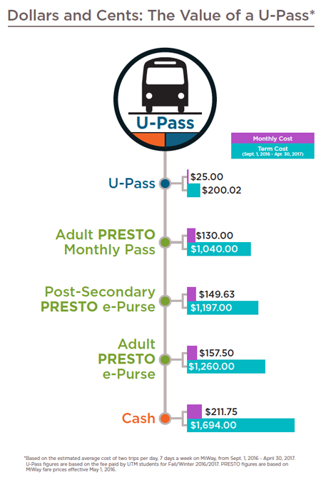 Value of a U-Pass