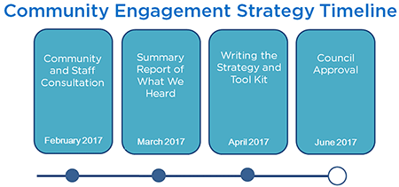 Community Engagement Strategy Timeline