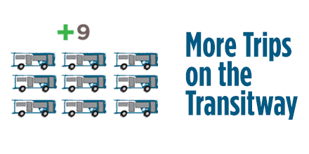 More Trips on the Transitway