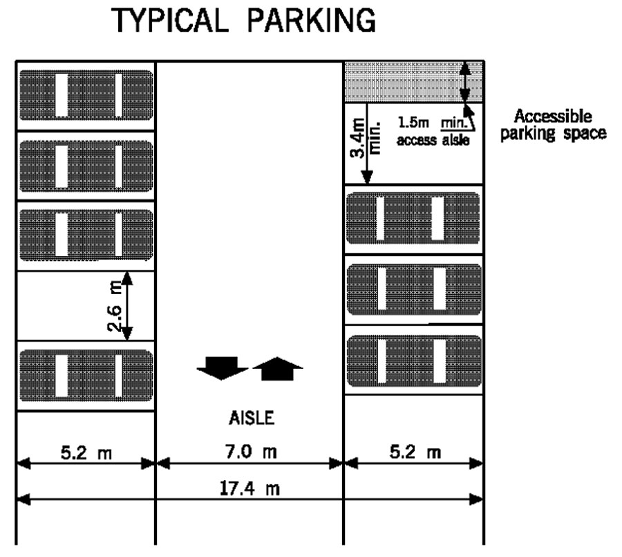 click above for larger image. Mississauga ca   Planning and Building   Parking Requirements