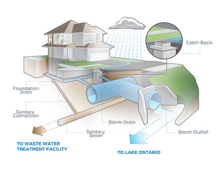Stormwater In Mississauga