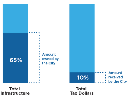 Infrastructure and tax dollars collected
