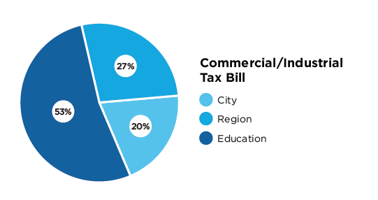 Spending areas - City of Mississauga