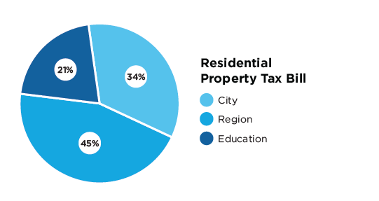 Residential property tax bill