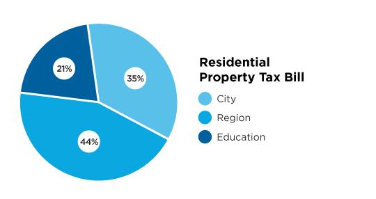 Distribution of tax dollars