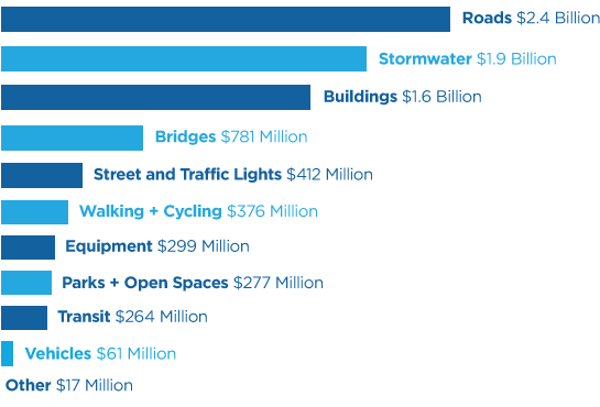 Breakdown of infrastructure spending chart