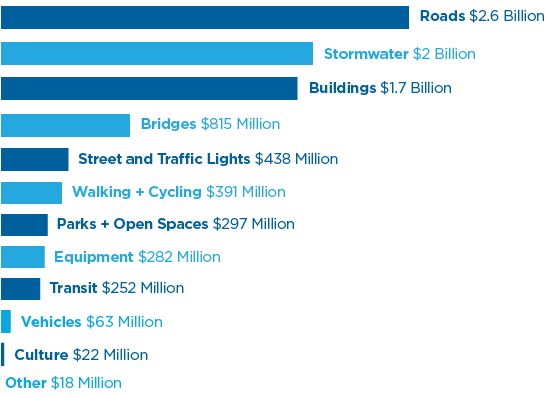 Breakdown of infrastructure spending chart