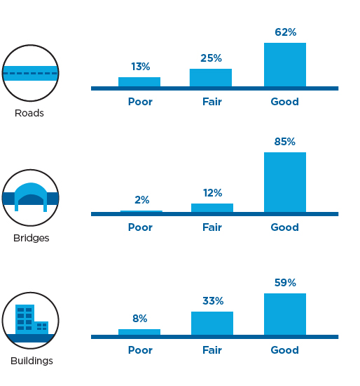 Here's how the condition of our roads, bridges and buildings looks