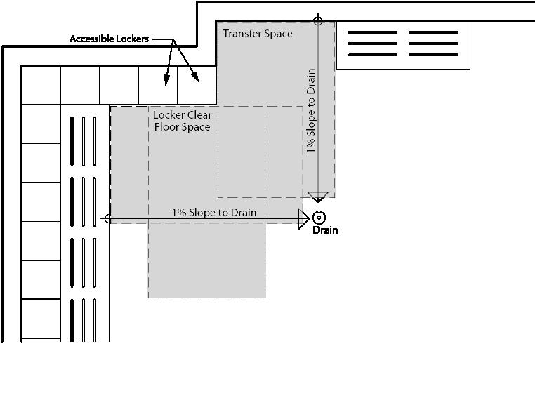 Bank locker room design standards