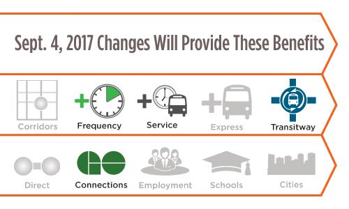 MiWay Five Service Change Web Banner